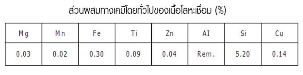 ลวดเชื่อม ER5356 2 New 4