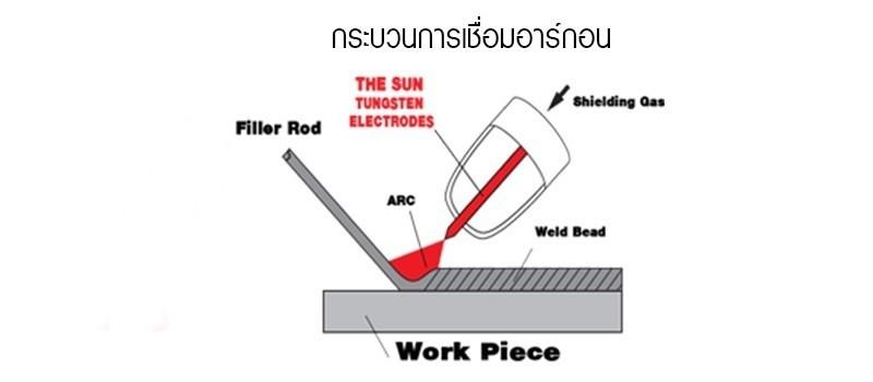 Argon-welding-process
